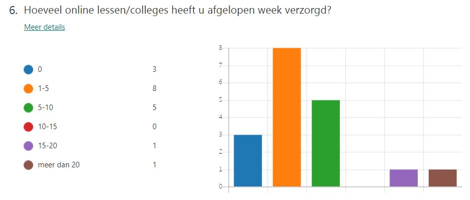 gemiddeld aantal online lessen per week